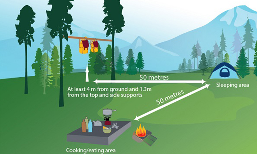 Camping - triangle approach